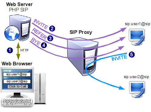 Click to Call with PHP-SIP - Level 7 Systems